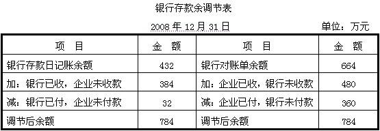 中信银行营业时间_朝鲜人民的真实收入_银行营业外收入