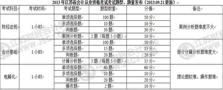2013年江苏省会计从业资格考试题型题量最新信息